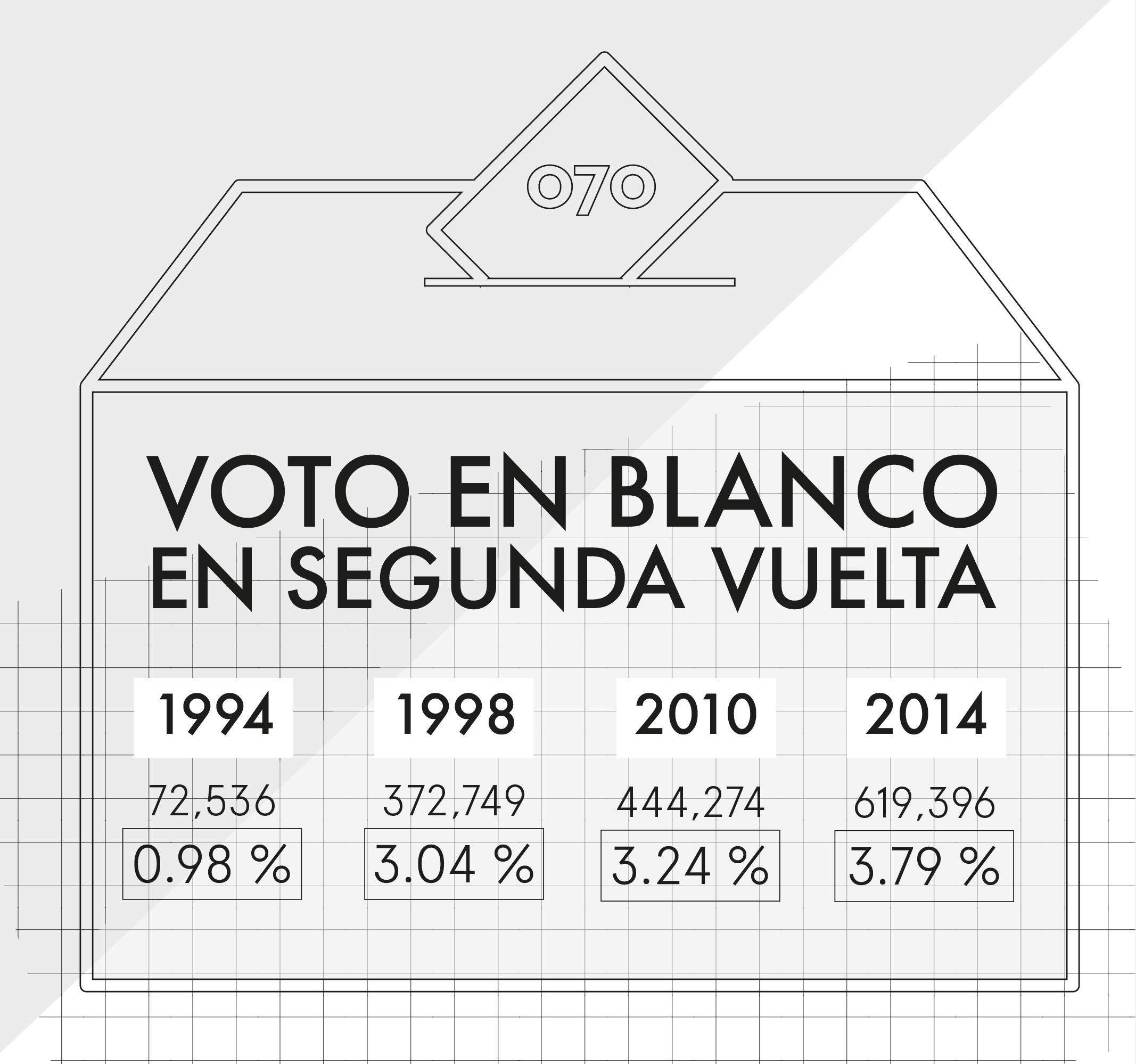 ¿Qué pasa con el voto en blanco en segunda vuelta?